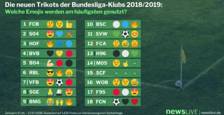 Fußball-Bundesliga: So kommen die neuen Trikots im Social Web an