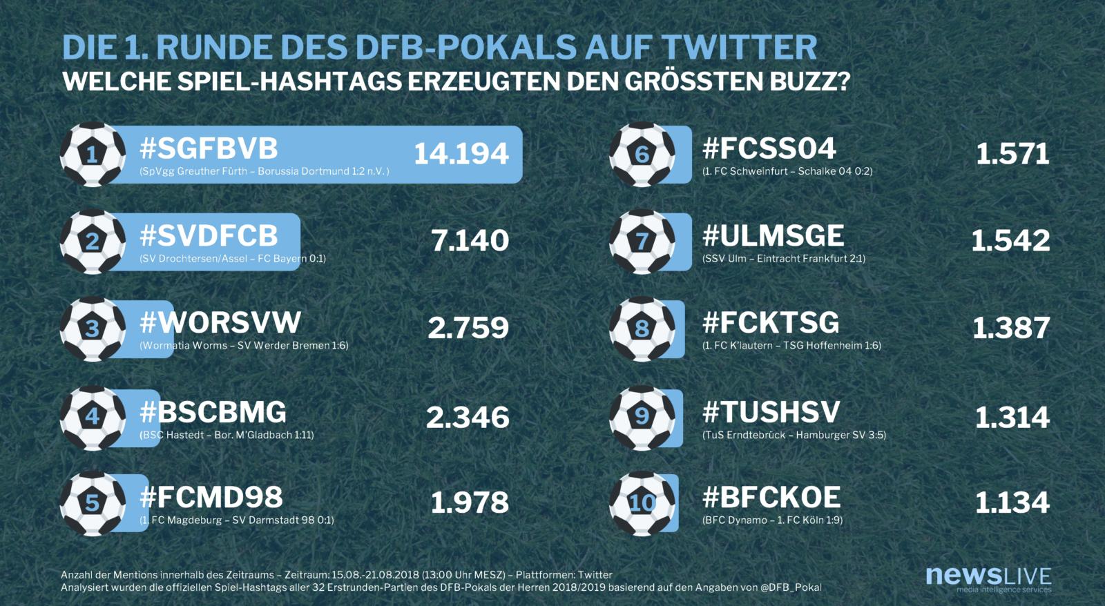 Newslive-Analyse zur ersten Runde des DFB-Pokals