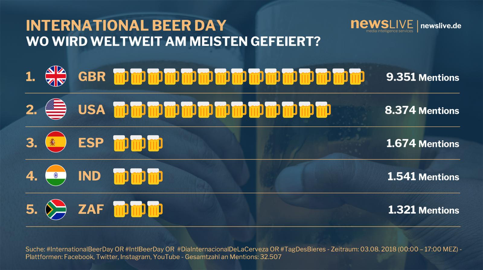 Der Internationale Tag des Bieres in Social Media