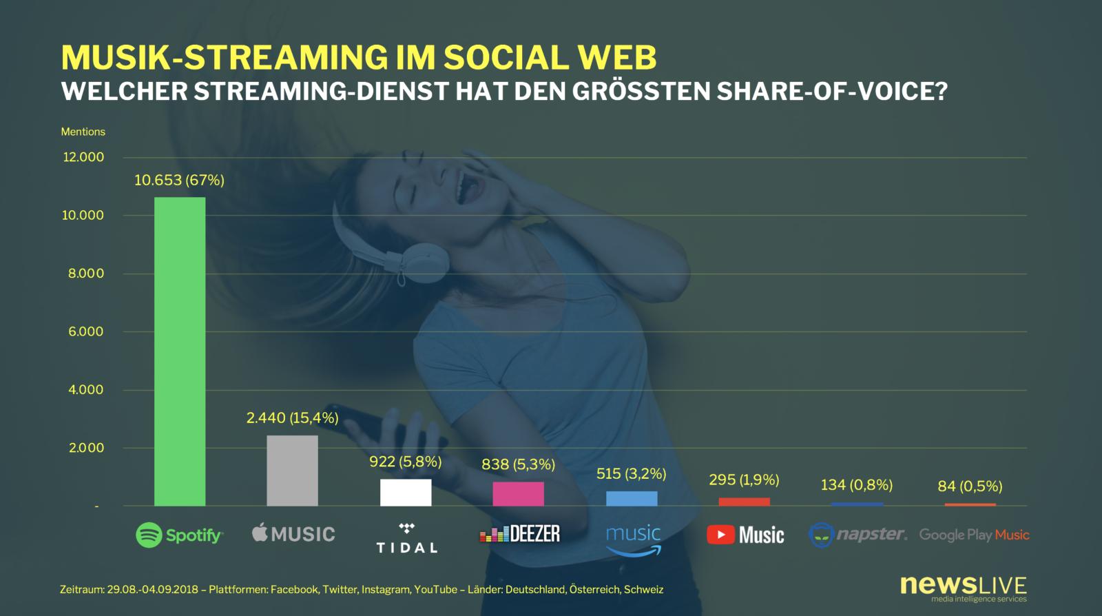Newslive-Analyse zu Musik-Streaming-Diensten